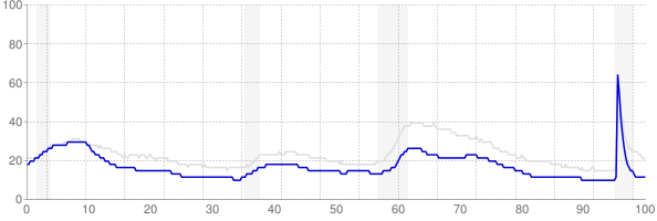 New Hampshire monthly unemployment rate chart from 1990 to September 2021
